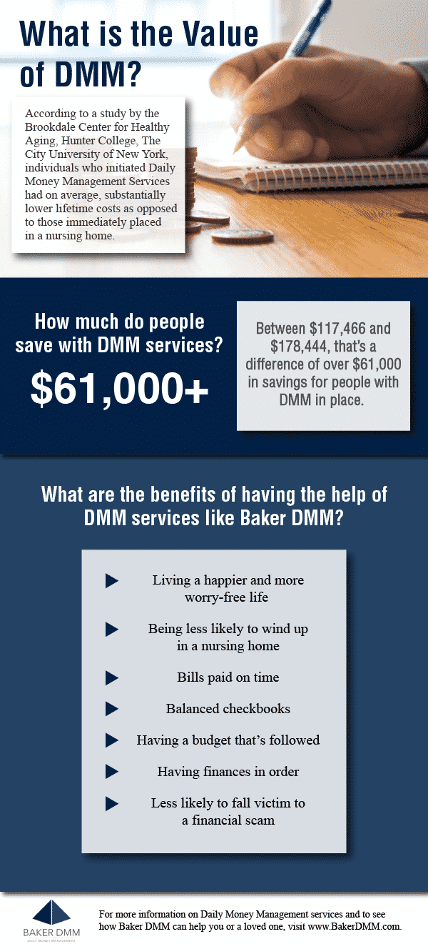 What is the Value of DMM?